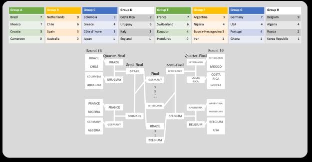 Predict table fixed 2